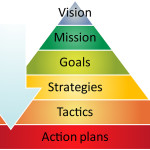 Strategy pyramid business diagram