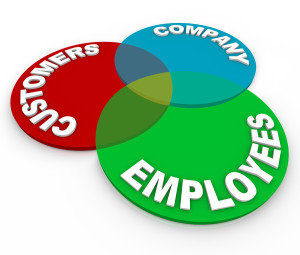 Customer Service - Venn Diagram